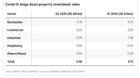 property investment sales report